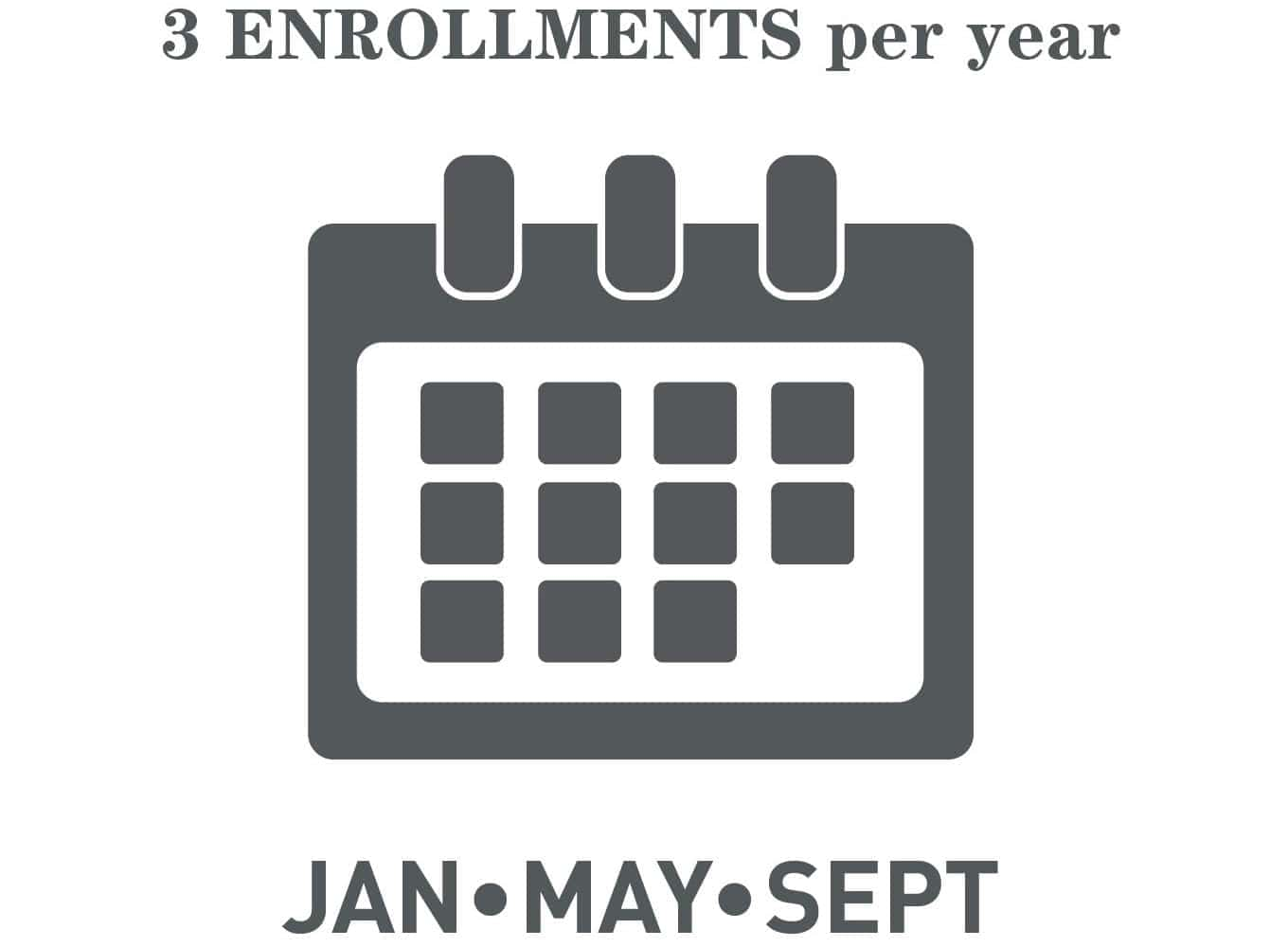 3 Enrollments Per Year