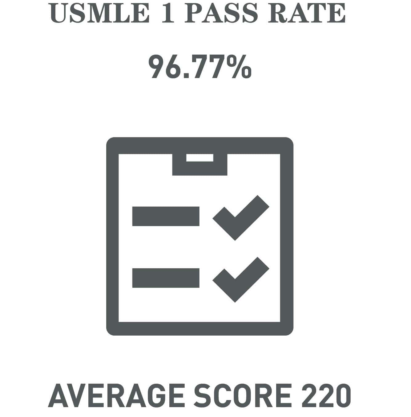 USMLE 1 Pass Rate
