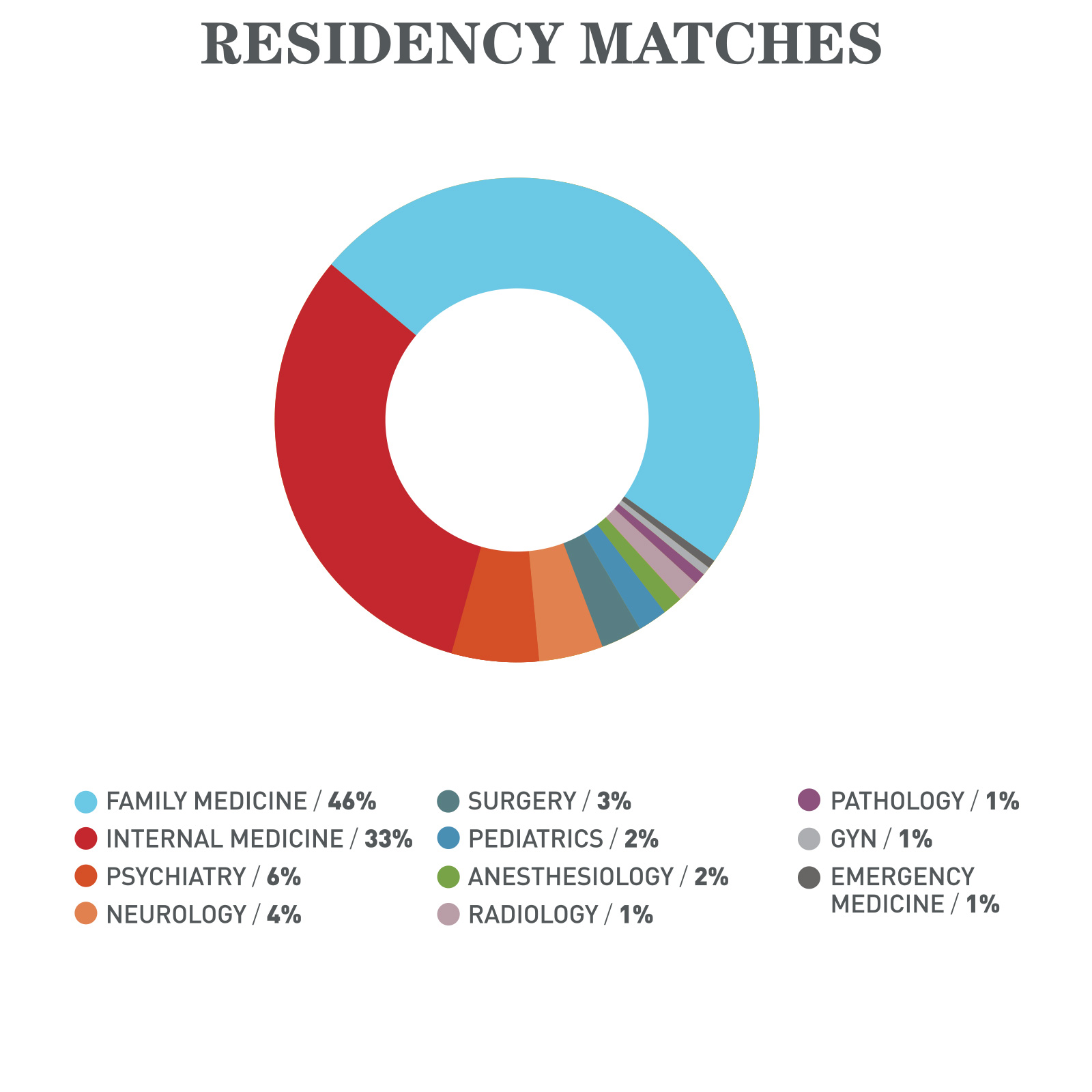 Residency Matches