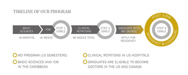caribbean medical school program details