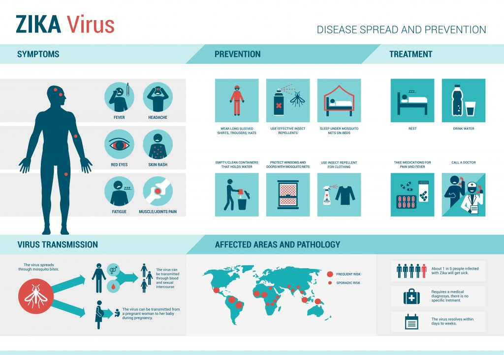 a study on the zika virus causes symptoms and treatment Zika virus disease is caused by a virus transmitted primarily by aedes   research is ongoing to investigate the effects of zika virus infection on.