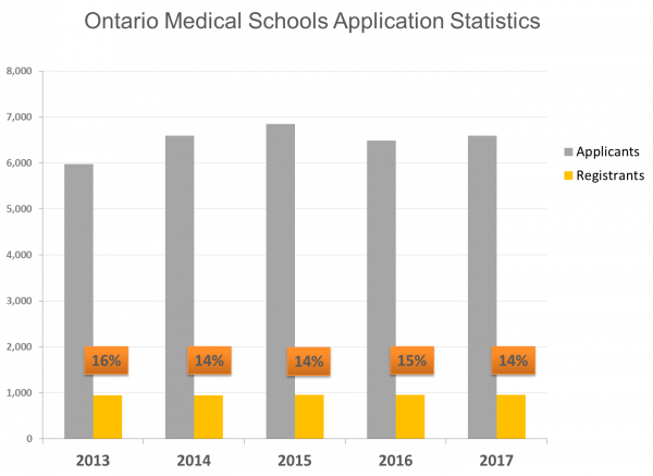 SJSM - Ontario medical schools application statistic