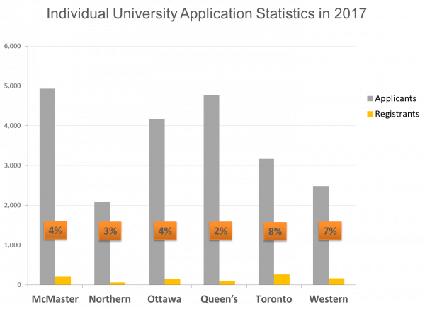 SJSM - Individual university application statistics in 2017