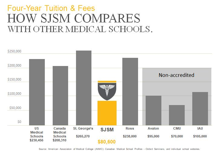 Low Tuition Saint James School Of Medicine Accredited Caribbean