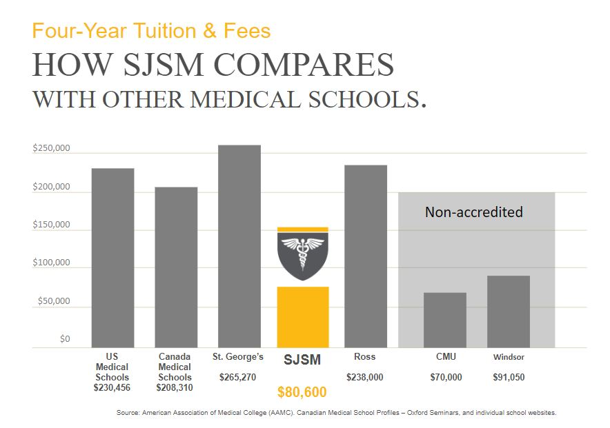 Low Tuition | Saint James School of Medicine | Accredited