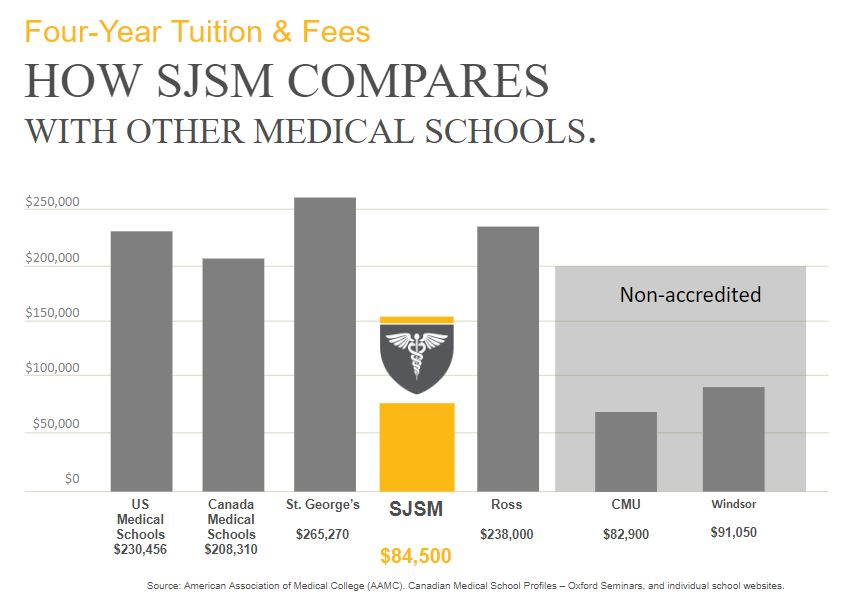 SJSM - How sjsm compares with other medical schools